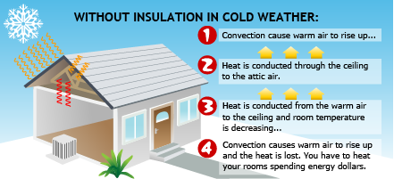 heat conduction in cold weather